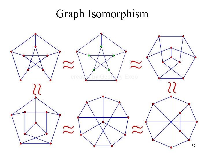 Graph Isomorphism ≈ ≈ ≈ 57