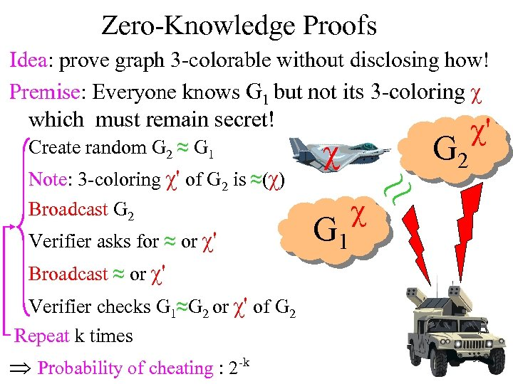 Zero-Knowledge Proofs Idea: prove graph 3 -colorable without disclosing how! Premise: Everyone knows G