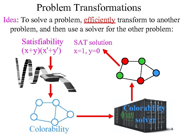 Problem Transformations Idea: To solve a problem, efficiently transform to another problem, and then