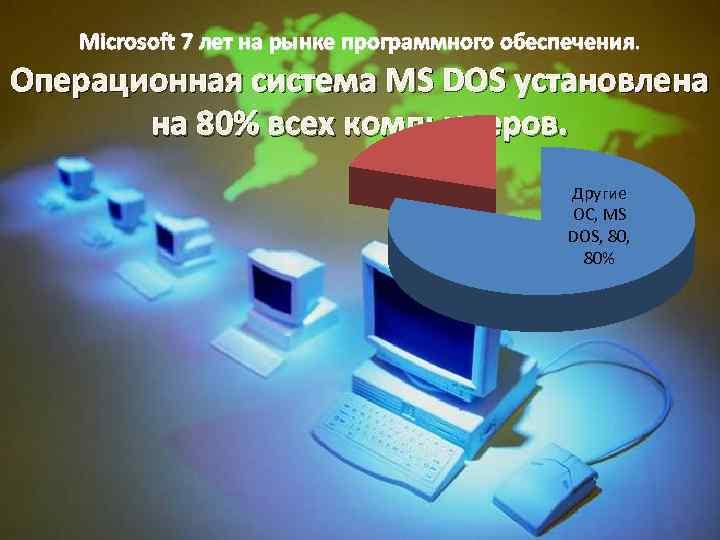 Microsoft 7 лет на рынке программного обеспечения. Операционная система MS DOS установлена на 80%