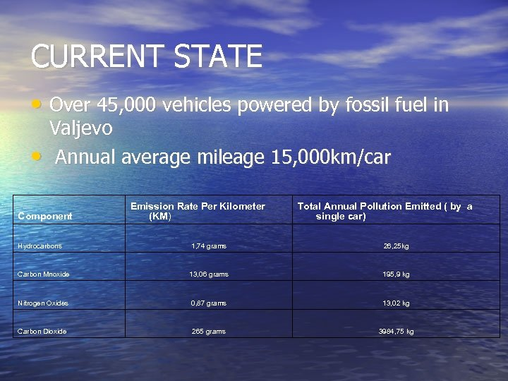 CURRENT STATE • Over 45, 000 vehicles powered by fossil fuel in • Valjevo