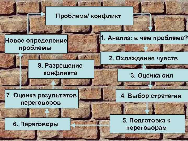 Проблема/ конфликт Новое определение проблемы 1. Анализ: в чем проблема? 2. Охлаждение чувств 8.