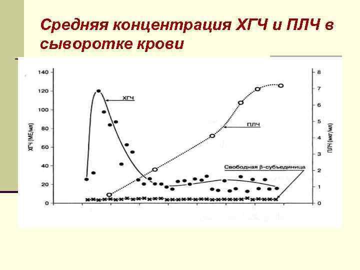Средняя концентрация ХГЧ и ПЛЧ в сыворотке крови