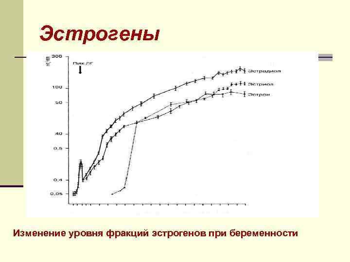 Эстрогены Изменение уровня фракций эстрогенов при беременности