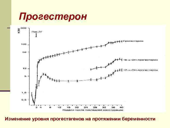 Прогестерон Изменение уровня прогестагенов на протяжении беременности
