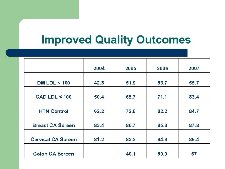 Improved Quality Outcomes 2004 2005 2006 2007 DM LDL < 100 42. 8 51.