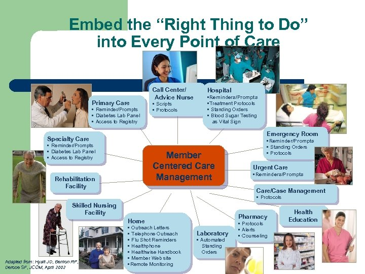 """Embed the """"Right Thing to Do"""" into Every Point of Care Primary Care •"""