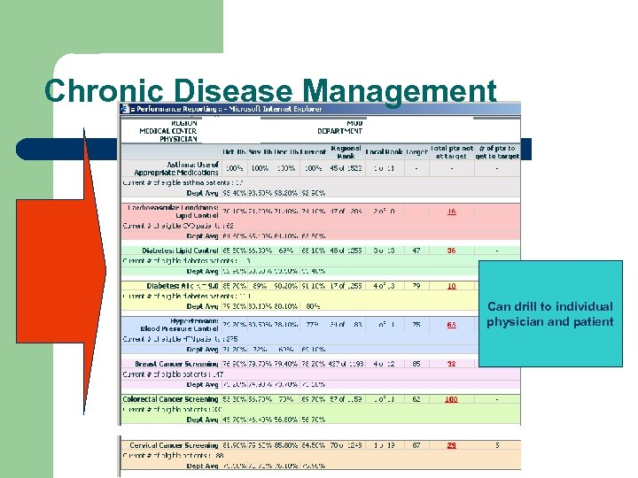 Chronic Disease Management Can drill to individual physician and patient