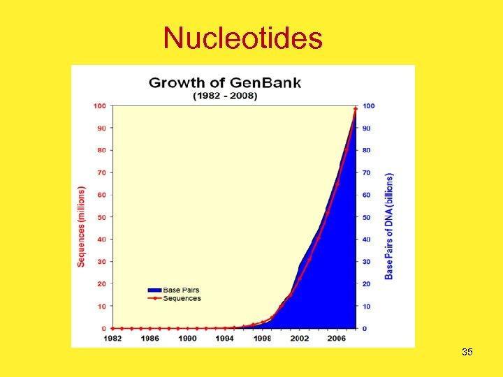 Nucleotides 35