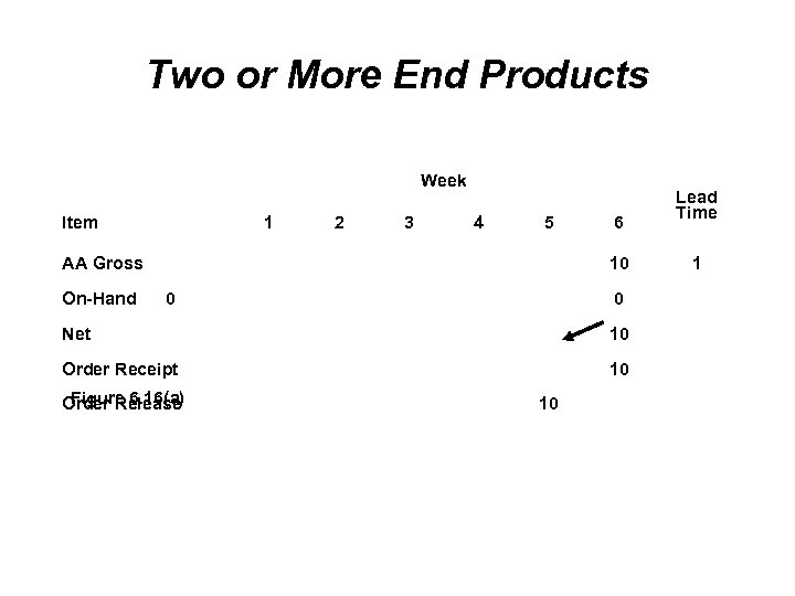 Two or More End Products Week Item 1 2 3 4 5 AA Gross