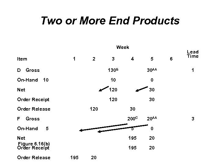 Two or More End Products Week Item D 1 2 Gross 3 4 5