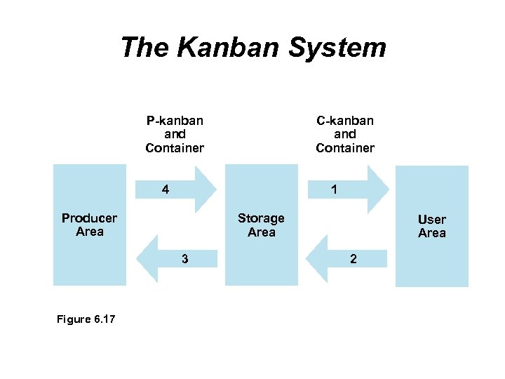 The Kanban System P-kanban and Container C-kanban and Container 4 1 Producer Area Storage
