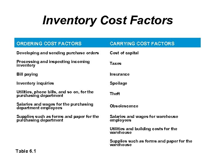 Inventory Cost Factors ORDERING COST FACTORS CARRYING COST FACTORS Developing and sending purchase orders