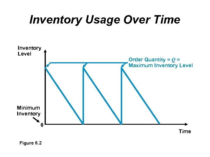 Inventory Usage Over Time Inventory Level Order Quantity = Q = Maximum Inventory Level