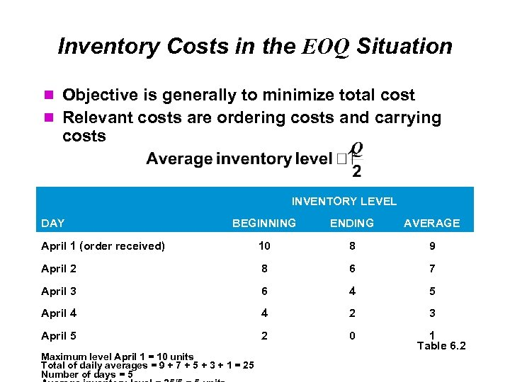 Inventory Costs in the EOQ Situation Objective is generally to minimize total cost Relevant