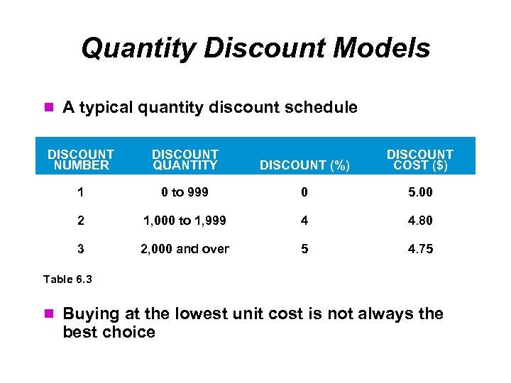 Quantity Discount Models A typical quantity discount schedule DISCOUNT NUMBER DISCOUNT QUANTITY DISCOUNT (%)