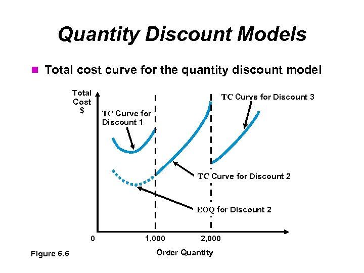 Quantity Discount Models Total cost curve for the quantity discount model Total Cost $