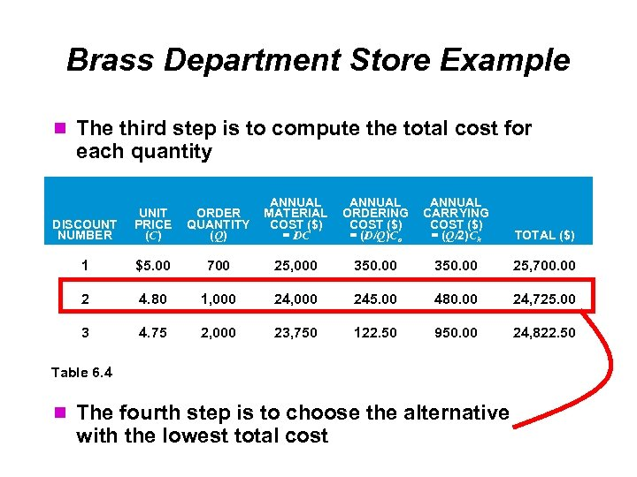 Brass Department Store Example The third step is to compute the total cost for