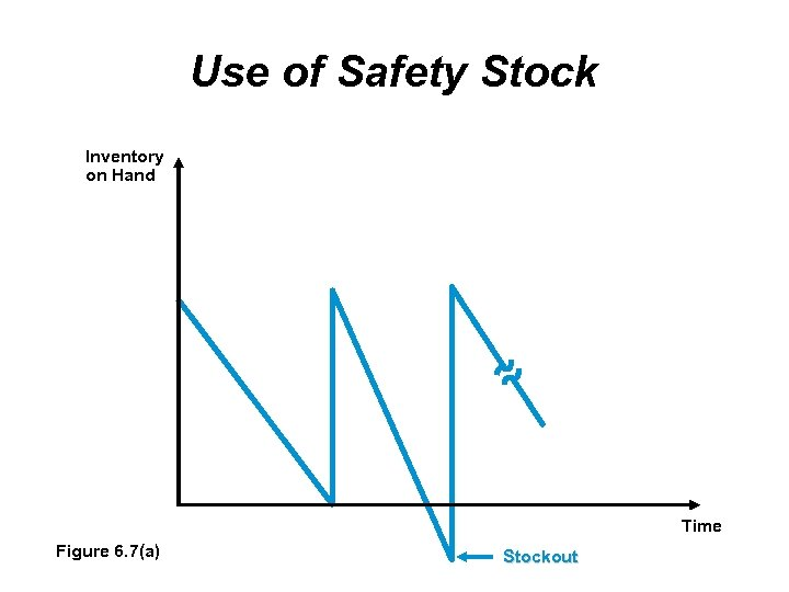 Use of Safety Stock Inventory on Hand Time Figure 6. 7(a) Stockout