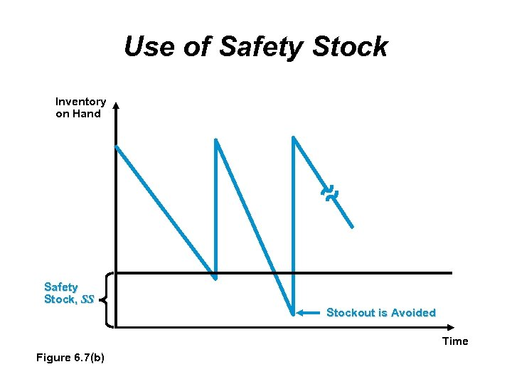 Use of Safety Stock Inventory on Hand Safety Stock, SS Stockout is Avoided Time