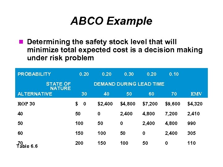 ABCO Example Determining the safety stock level that will minimize total expected cost is