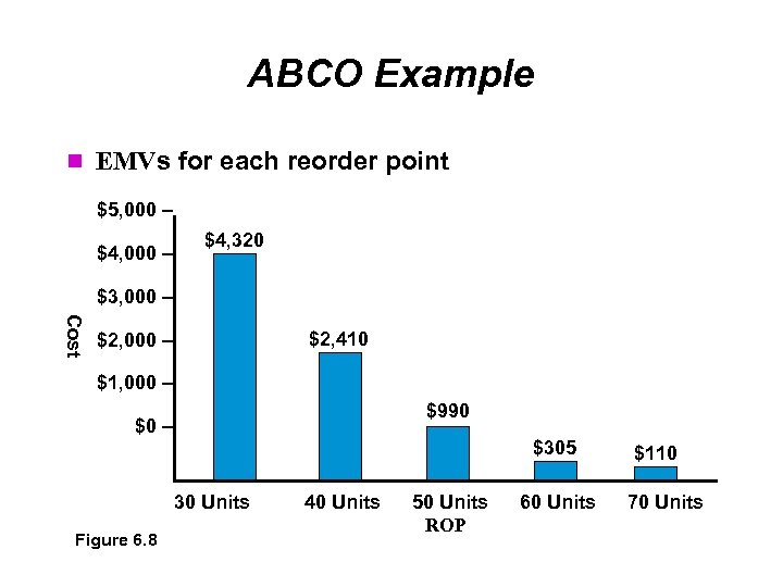 ABCO Example EMVs for each reorder point $5, 000 – $4, 320 $3, 000