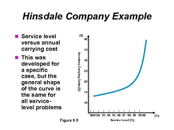 Hinsdale Company Example Service level ($) versus annual carrying cost developed for a specific