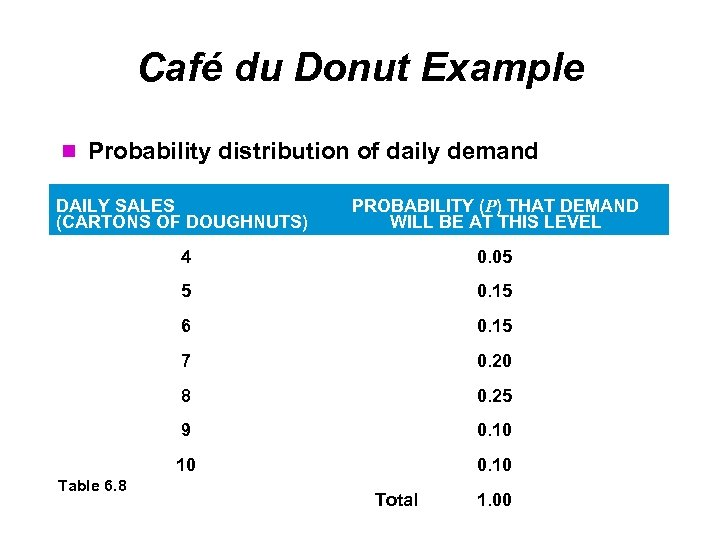 Café du Donut Example Probability distribution of daily demand DAILY SALES (CARTONS OF DOUGHNUTS)