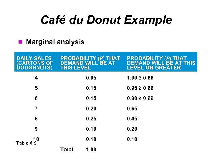 Café du Donut Example Marginal analysis DAILY SALES (CARTONS OF DOUGHNUTS) PROBABILITY (P) THAT