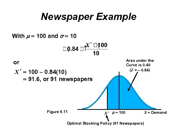 Newspaper Example With 100 and 10 Area under the Curve is 0. 40 (Z
