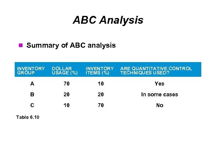 ABC Analysis Summary of ABC analysis INVENTORY GROUP DOLLAR USAGE (%) INVENTORY ITEMS (%)