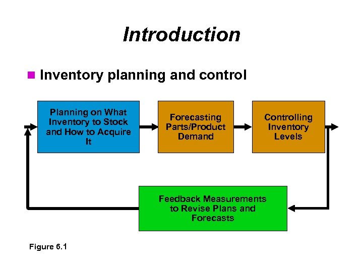 Introduction Inventory planning and control Planning on What Inventory to Stock and How to