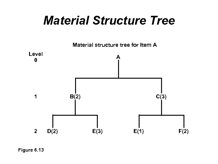 Material Structure Tree Material structure tree for Item A Level 0 A 1 2