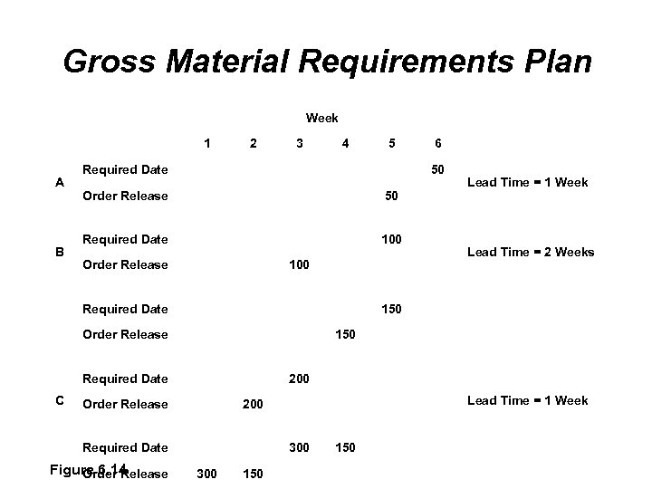 Gross Material Requirements Plan Week 1 A B 2 3 4 Required Date Order