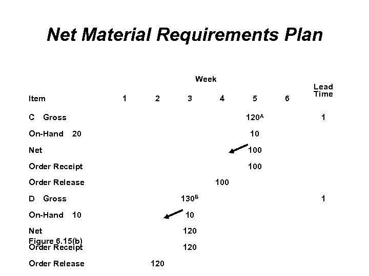Net Material Requirements Plan Week Item C 1 2 3 4 Gross On-Hand 5