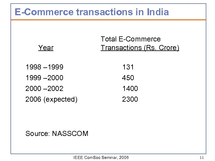 E-Commerce transactions in India Total E-Commerce Transactions (Rs. Crore) Year 1998 – 1999 –