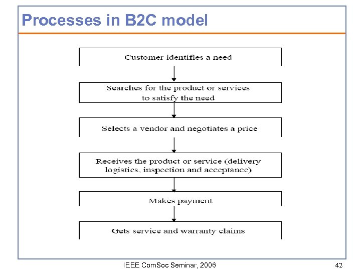 Processes in B 2 C model IEEE Com. Soc Seminar, 2006 42