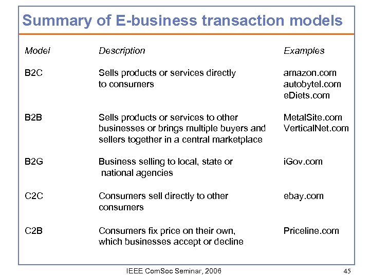 Summary of E-business transaction models Model Description Examples B 2 C Sells products or
