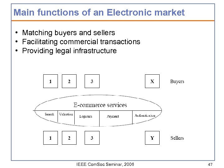 Main functions of an Electronic market • Matching buyers and sellers • Facilitating commercial