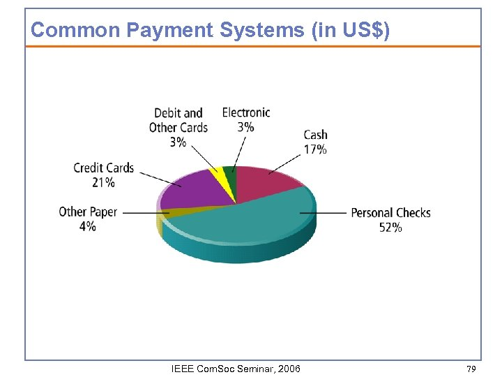 Common Payment Systems (in US$) IEEE Com. Soc Seminar, 2006 79