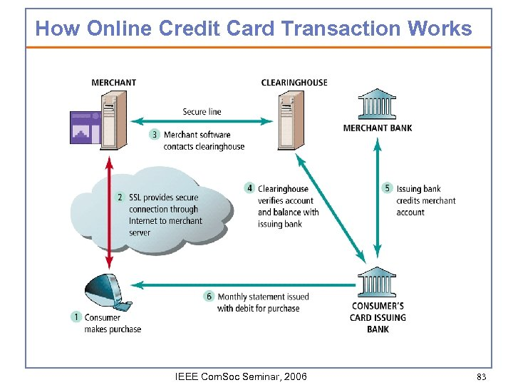How Online Credit Card Transaction Works IEEE Com. Soc Seminar, 2006 83
