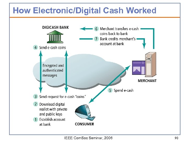How Electronic/Digital Cash Worked IEEE Com. Soc Seminar, 2006 90