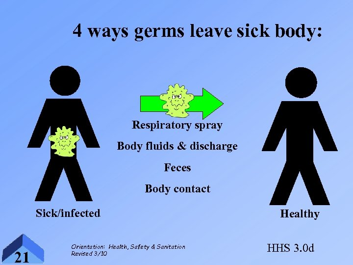 4 ways germs leave sick body: Respiratory spray Body fluids & discharge Feces Body