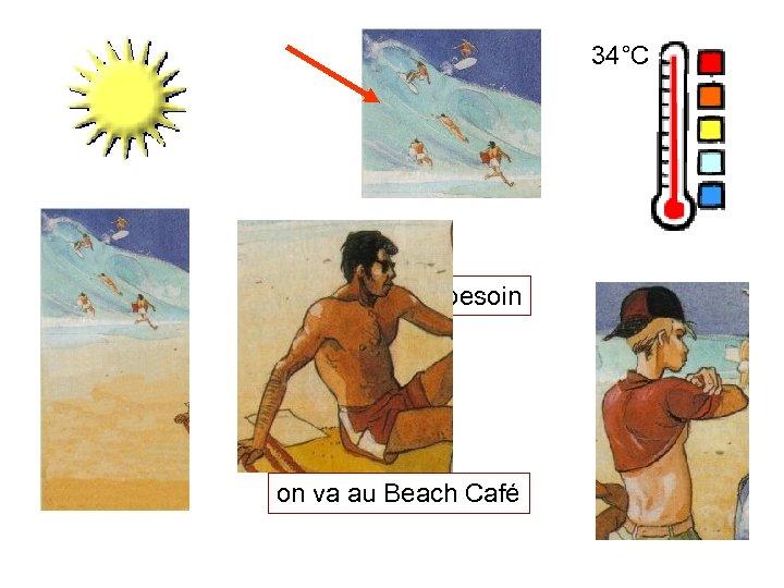 34°C ce dont j'ai besoin on va au Beach Café