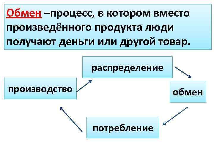 Обмен –процесс, в котором вместо произведённого продукта люди получают деньги или другой товар. распределение