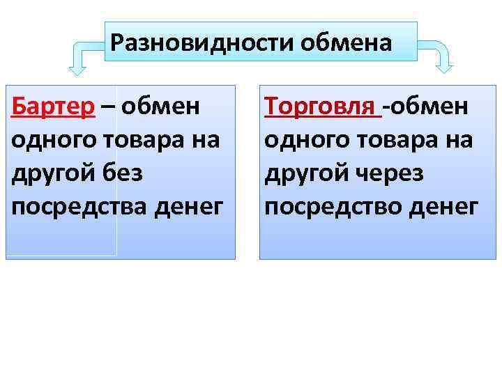 Разновидности обмена Бартер – обмен одного товара на другой без посредства денег Торговля -обмен