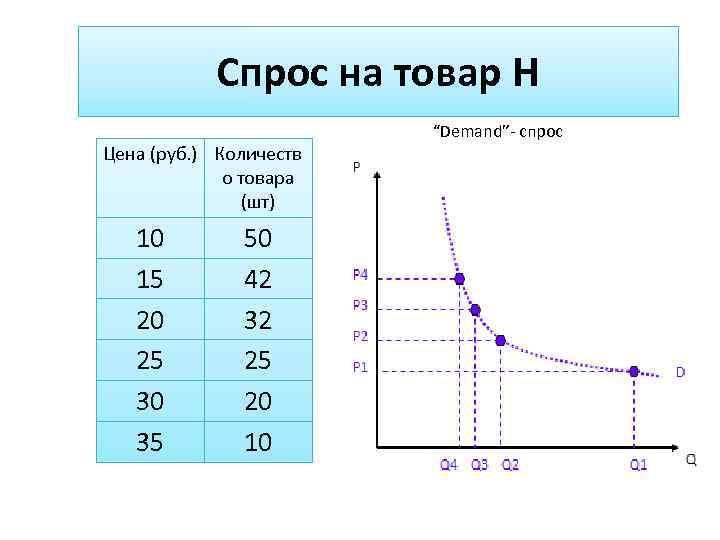 Спрос на товар Н Цена (руб. ) Количеств о товара (шт) 10 15 20