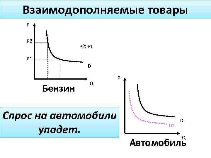 Взаимодополняемые товары P P 2>P 1 D Бензин Q Спрос на автомобили упадет. P