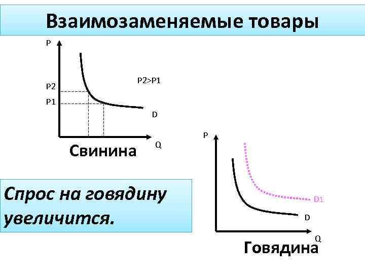 Взаимозаменяемые товары P P 2>P 1 P 2 P 1 D Свинина Q Спрос