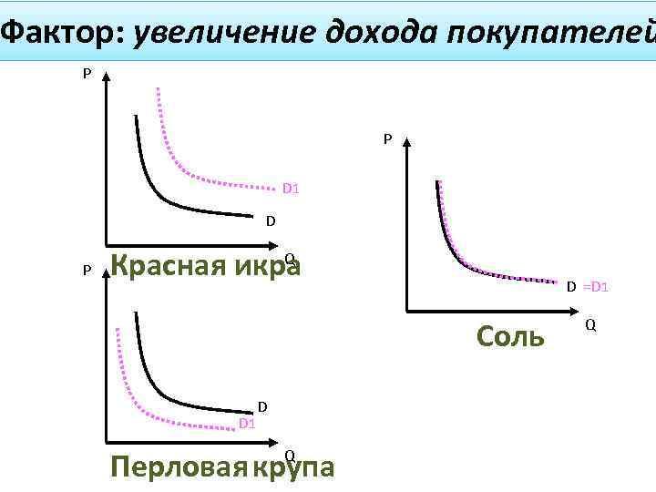Фактор: увеличение дохода покупателей P P D 1 D P Q Красная икра D